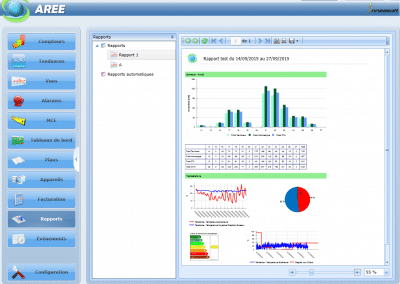 AREE Datacenter Automatic Report