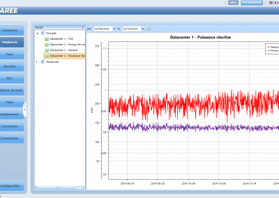 AREE Datacenter Reactive Power Monitoring